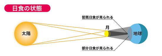 20160309_solareclipse2.jpg